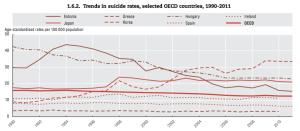 oecd-suicide-trends1